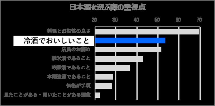 日本酒の飲み方についてのアンケート(三菱食品調べ)
